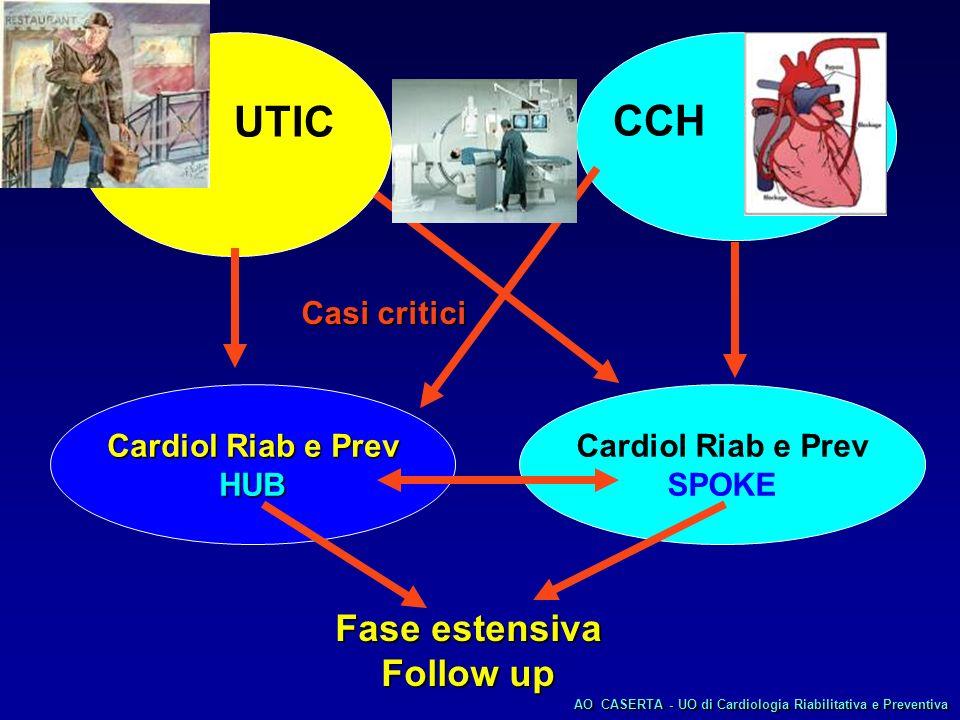 Medico di MG Ambulatorio di Cardiologia Preventiva Basso rischio rischio Ambulatori di prevenzione inseriti in: Centri cardiologici di alta specializzazione o U.O.