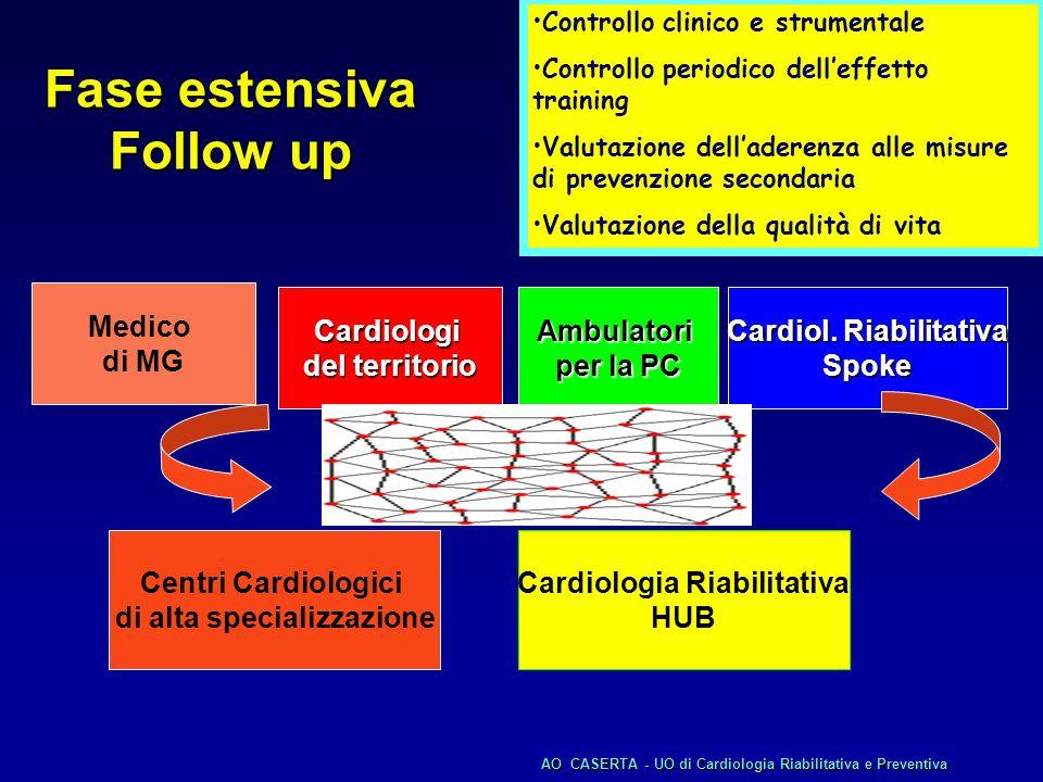 Cardiol Riab e Prev SPOKE Casi critici Cardiol Riab e Prev HUB Fase estensiva Follow up UTIC CCH AOCASERTA - UO di Cardiologia Riabilitativa e Preventiva AO CASERTA - UO di Cardiologia Riabilitativa e Preventiva