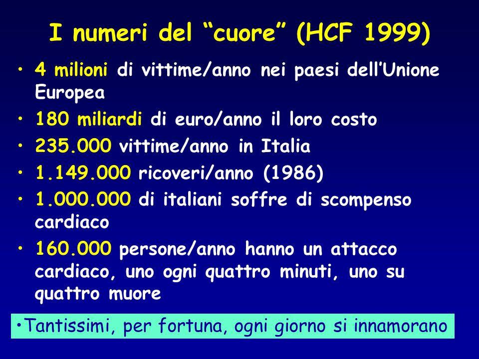 I numeri del cuore (HCF 1999) 4 milioni di vittime/anno nei paesi dellUnione Europea 180 miliardi di euro/anno il loro costo 235.000 vittime/anno in Italia 1.149.000 ricoveri/anno (1986) 1.000.000 di italiani soffre di scompenso cardiaco 160.000 persone/anno hanno un attacco cardiaco, uno ogni quattro minuti, uno su quattro muore Tantissimi, per fortuna, ogni giorno si innamorano