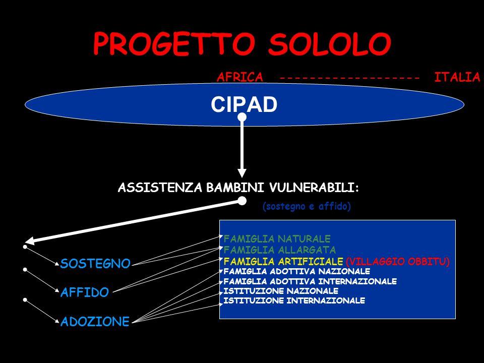 PROGETTO SOLOLO CIPAD AFRICA ------------------- ITALIA ASSISTENZA BAMBINI VULNERABILI: (sostegno e affido) SOSTEGNO AFFIDO ADOZIONE FAMIGLIA NATURALE FAMIGLIA ALLARGATA FAMIGLIA ARTIFICIALE (VILLAGGIO OBBITU) FAMIGLIA ADOTTIVA NAZIONALE FAMIGLIA ADOTTIVA INTERNAZIONALE ISTITUZIONE NAZIONALE ISTITUZIONE INTERNAZIONALE