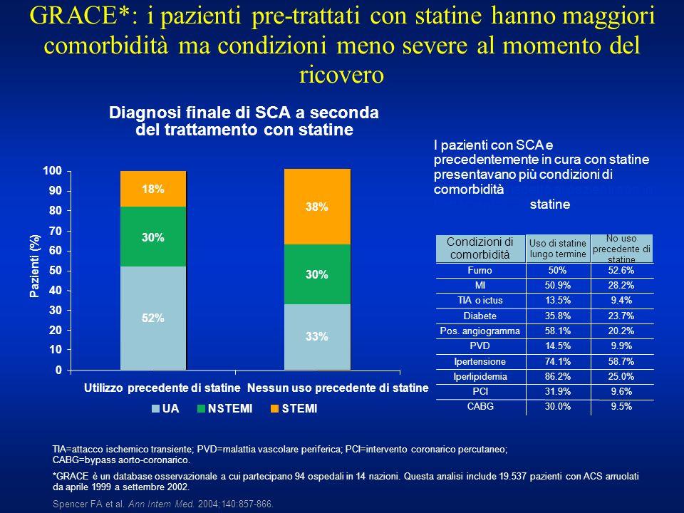 GRACE*: i pazienti pre-trattati con statine hanno maggiori comorbidità ma condizioni meno severe al momento del ricovero Spencer FA et al. Ann Intern
