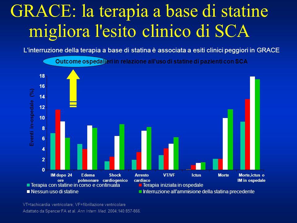 GRACE: la terapia a base di statine migliora l'esito clinico di SCA 0 2 4 6 8 10 12 14 16 18 Eventi in-ospedale (%) IM dopo 24 ore Edema polmonare Sho
