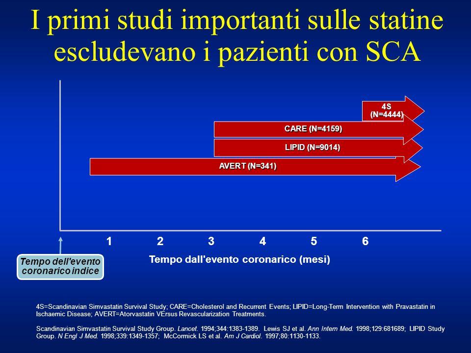 AVERT (N=341) I primi studi importanti sulle statine escludevano i pazienti con SCA 4S (N=4444) 4S=Scandinavian Simvastatin Survival Study; CARE=Chole
