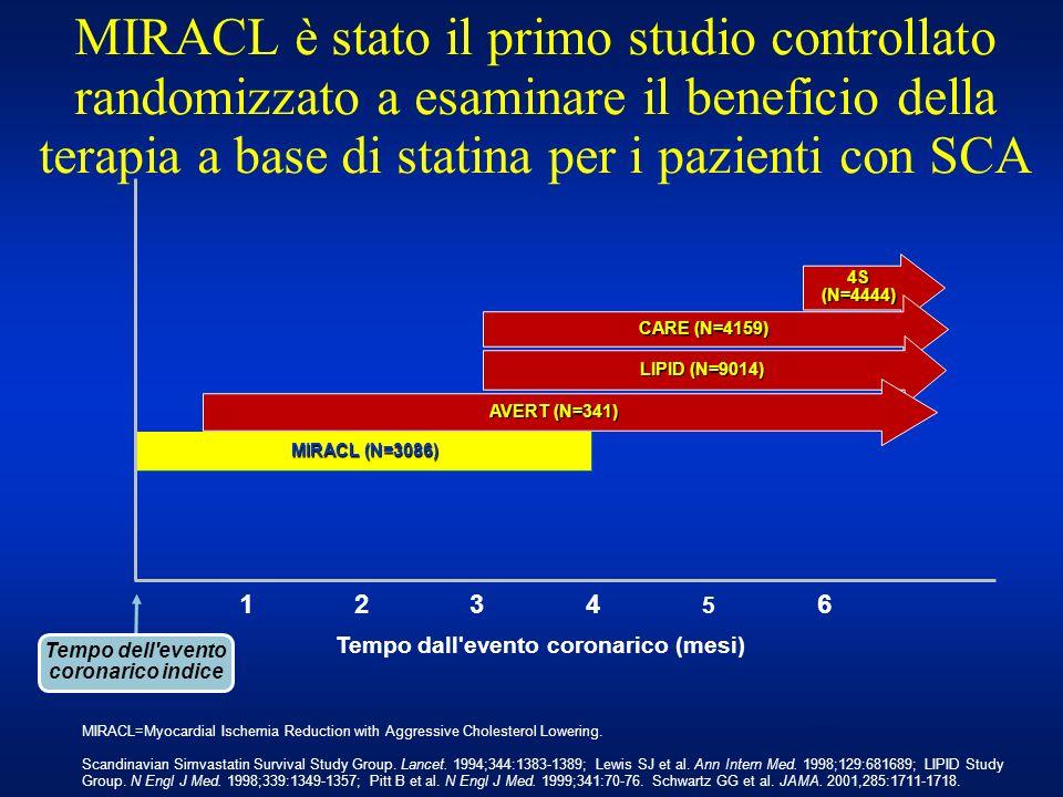 MIRACL è stato il primo studio controllato randomizzato a esaminare il beneficio della terapia a base di statina per i pazienti con SCA 4S (N=4444) CA