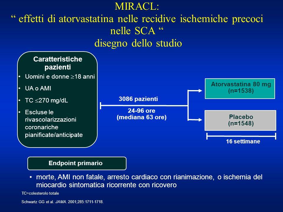 3086 pazienti 24-96 ore (mediana 63 ore) Uomini e donne 18 anni UA o AMI TC 270 mg/dL Escluse le rivascolarizzazioni coronariche pianificate/anticipat