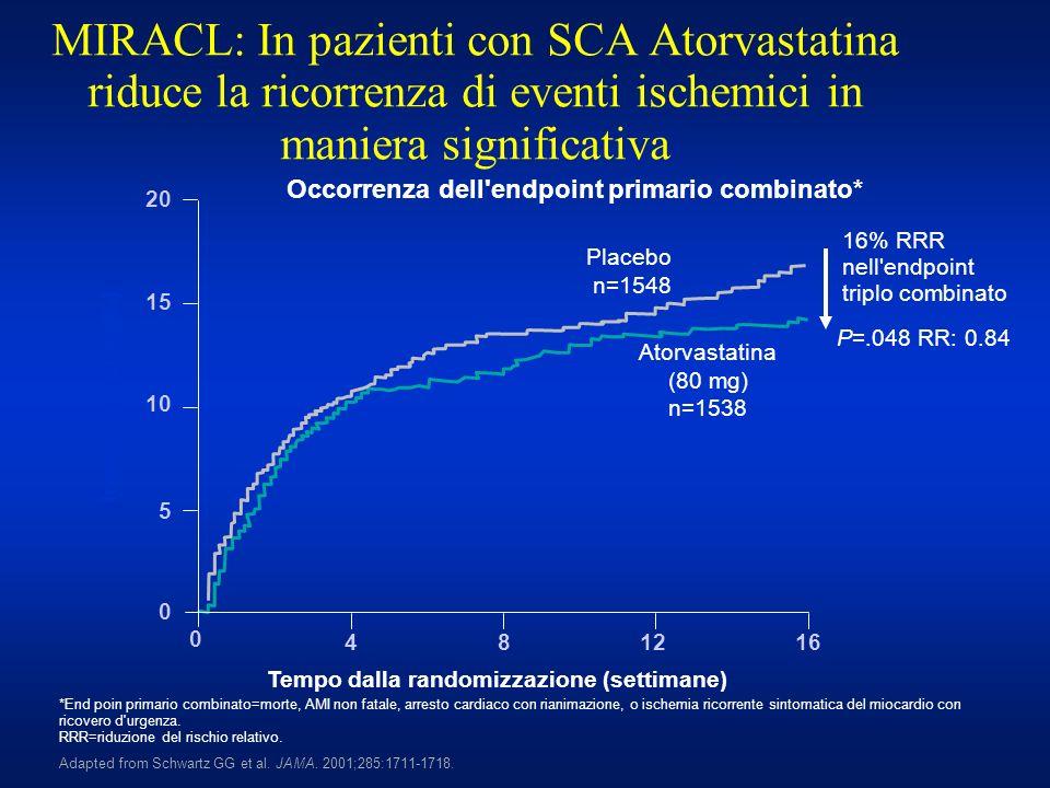 MIRACL: In pazienti con SCA Atorvastatina riduce la ricorrenza di eventi ischemici in maniera significativa P=.048 RR: 0.84 20 15 10 5 0 Placebo n=154