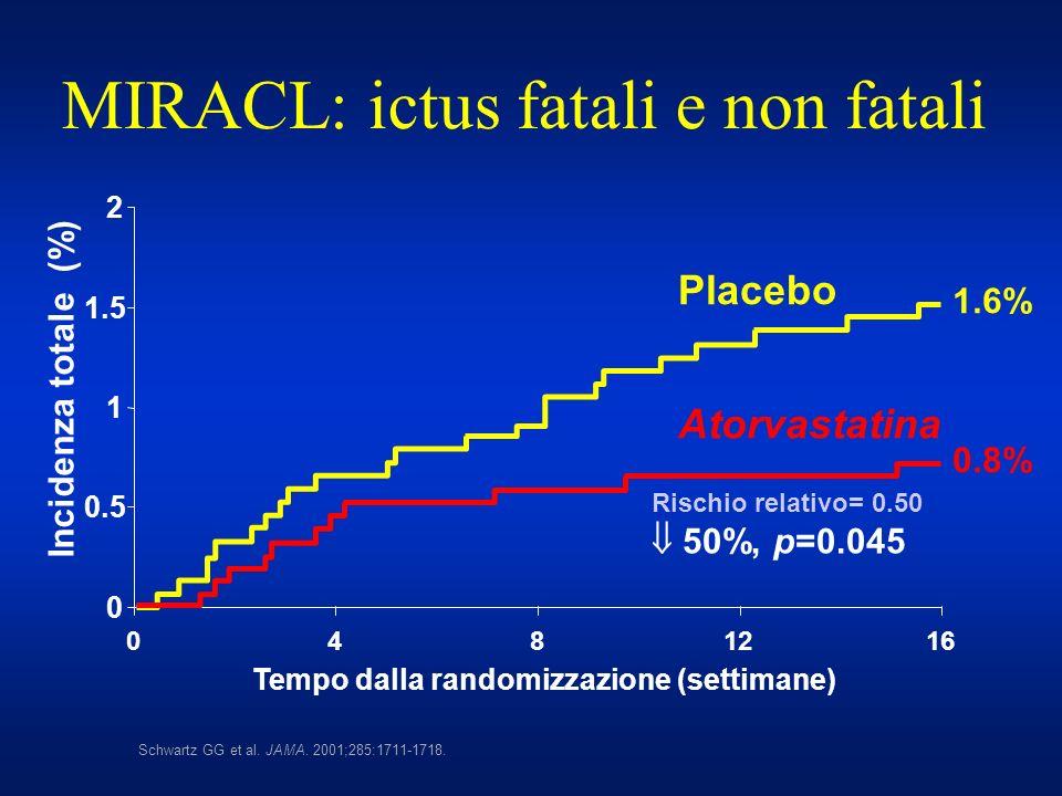 0 0.5 1 1.5 2 0 48 1216 Tempo dalla randomizzazione (settimane) Incidenza totale (%) Rischio relativo= 0.50 50%, p=0.045 Atorvastatina Placebo 1.6% 0.