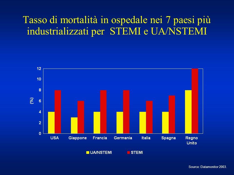 Tasso di mortalità in ospedale nei 7 paesi più industrializzati per STEMI e UA/NSTEMI Source: Datamonitor 2003.