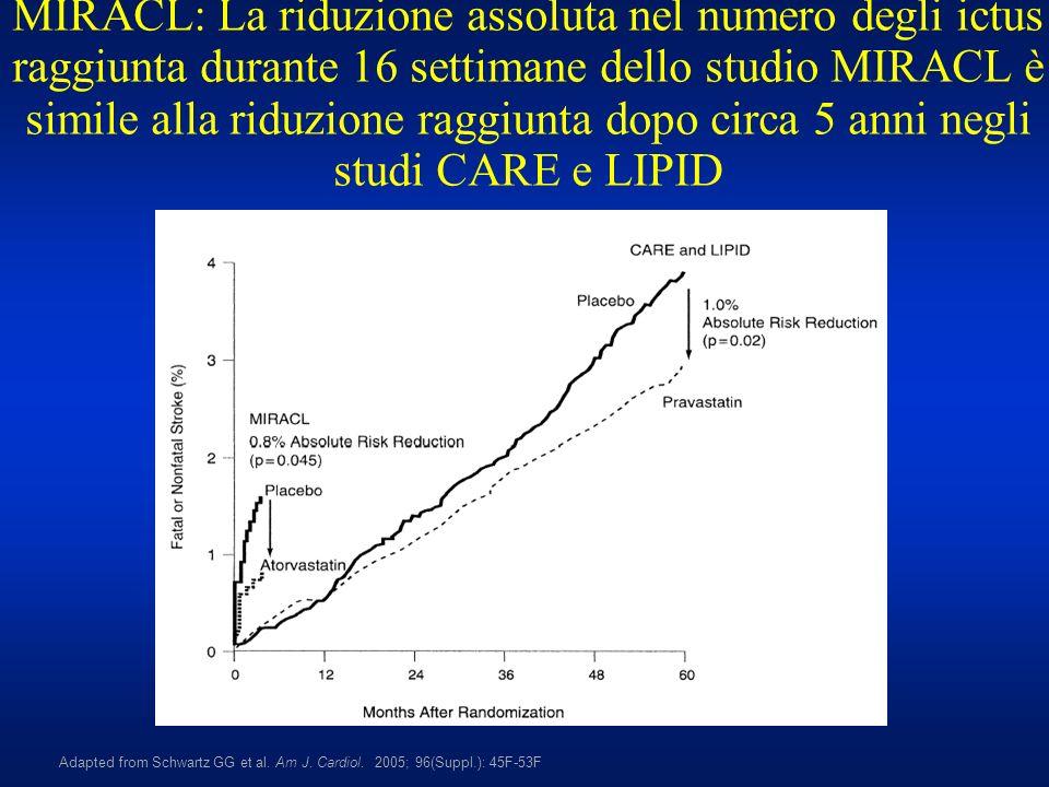 MIRACL: La riduzione assoluta nel numero degli ictus raggiunta durante 16 settimane dello studio MIRACL è simile alla riduzione raggiunta dopo circa 5