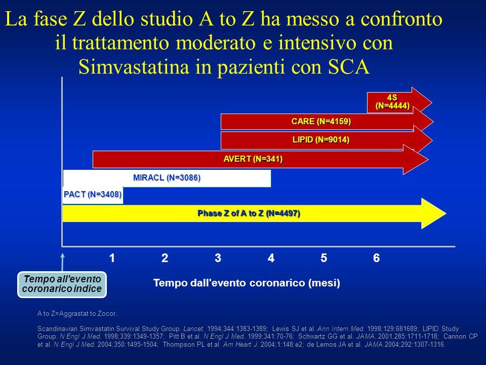La fase Z dello studio A to Z ha messo a confronto il trattamento moderato e intensivo con Simvastatina in pazienti con SCA 4S (N=4444) CARE (N=4159)