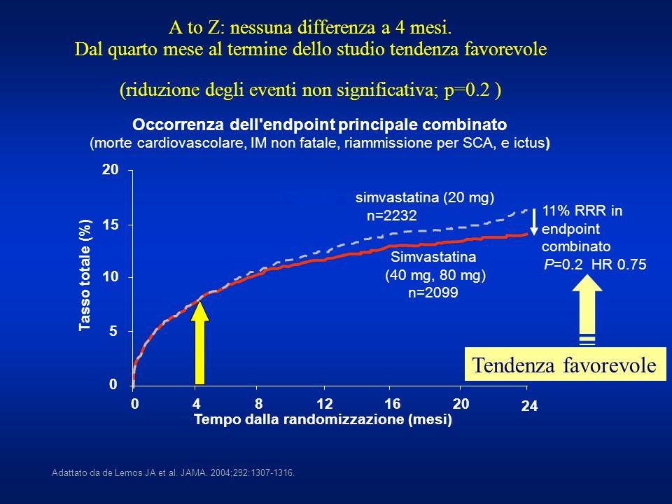 A to Z: nessuna differenza a 4 mesi. Dal quarto mese al termine dello studio tendenza favorevole (riduzione degli eventi non significativa; p=0.2 ) Ad