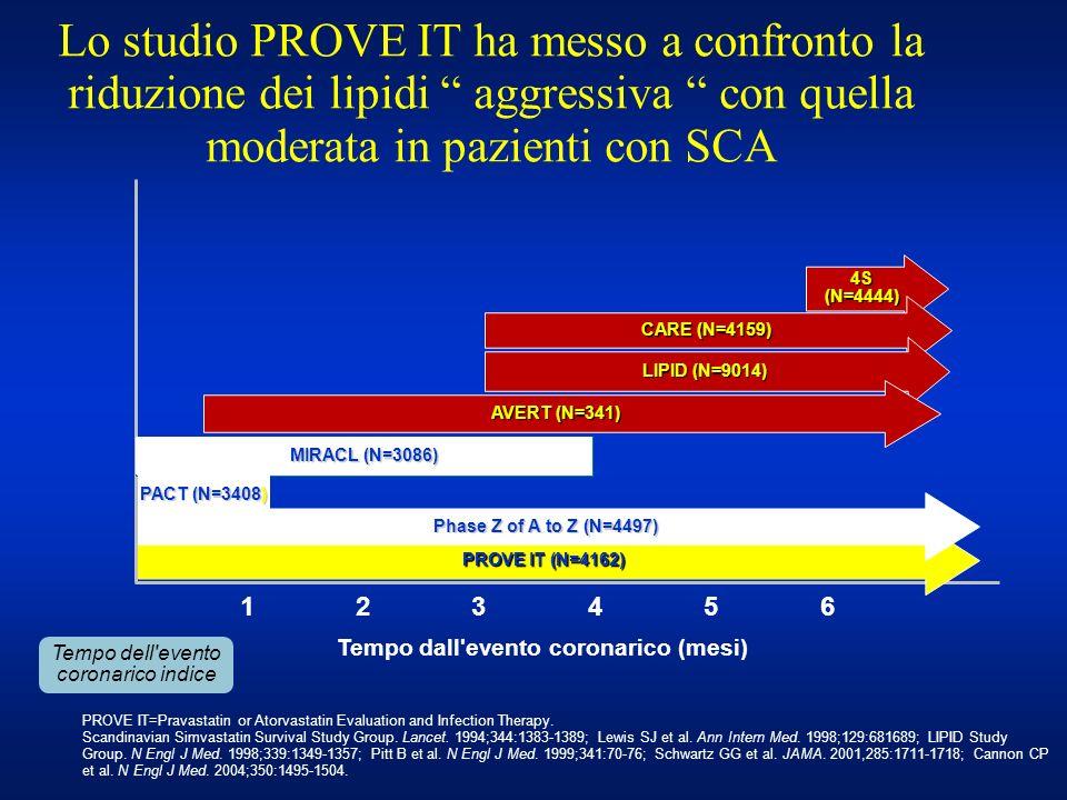 Lo studio PROVE IT ha messo a confronto la riduzione dei lipidi aggressiva con quella moderata in pazienti con SCA 4S (N=4444) CARE (N=4159) LIPID (N=