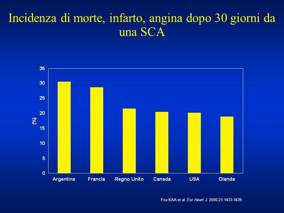 Incidenza di morte, infarto, angina dopo 30 giorni da una SCA Fox KAA et al. Eur Heart J. 2000;21:1433-1439.