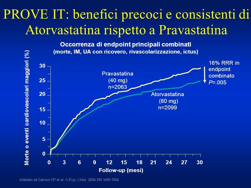 16% RRR in endpoint combinato P=.005 PROVE IT: benefici precoci e consistenti di Atorvastatina rispetto a Pravastatina Adattato da Cannon CP et al. N