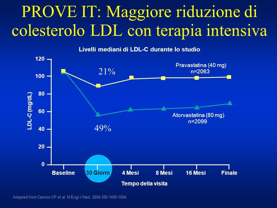 PROVE IT: Maggiore riduzione di colesterolo LDL con terapia intensiva Adapted from Cannon CP et al. N Engl J Med. 2004;350:1495-1504. 100 LDL-C (mg/dL