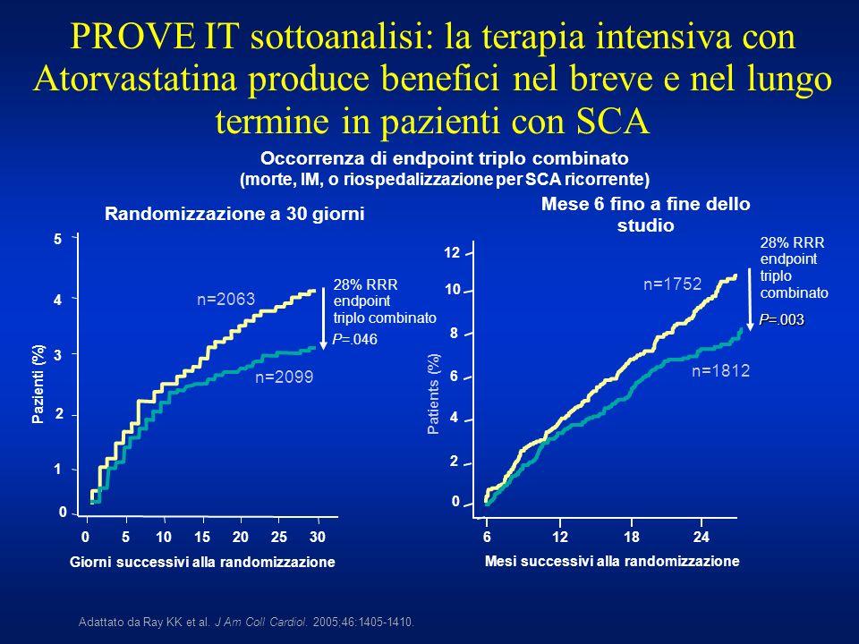 PROVE IT sottoanalisi: la terapia intensiva con Atorvastatina produce benefici nel breve e nel lungo termine in pazienti con SCA Adattato da Ray KK et