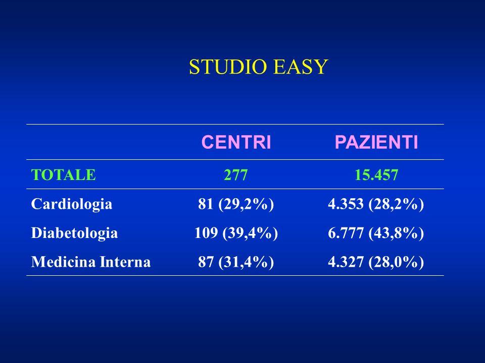 STUDIO EASY 15.457277TOTALE PAZIENTICENTRI 4.327 (28,0%)87 (31,4%)Medicina Interna 6.777 (43,8%)109 (39,4%)Diabetologia 4.353 (28,2%)81 (29,2%)Cardiol