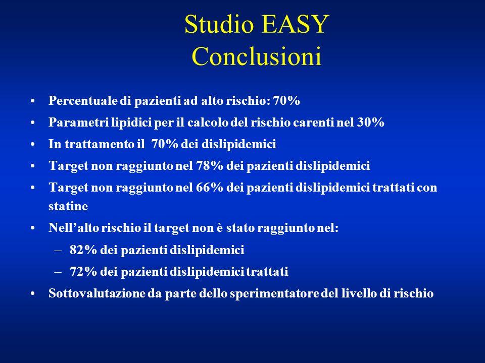 Studio EASY Conclusioni Percentuale di pazienti ad alto rischio: 70% Parametri lipidici per il calcolo del rischio carenti nel 30% In trattamento il 7
