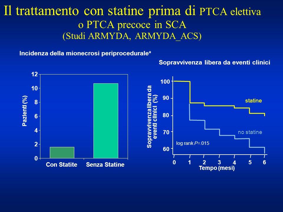 Il trattamento con statine prima di PTCA elettiva o PTCA precoce in SCA (Studi ARMYDA, ARMYDA_ACS) Incidenza della mionecrosi periprocedurale* Sopravv