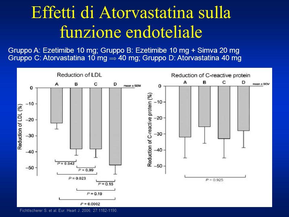 Effetti di Atorvastatina sulla funzione endoteliale Fichtlscherer S. et al. Eur. Heart J. 2006; 27:1182-1190. Gruppo A: Ezetimibe 10 mg; Gruppo B: Eze