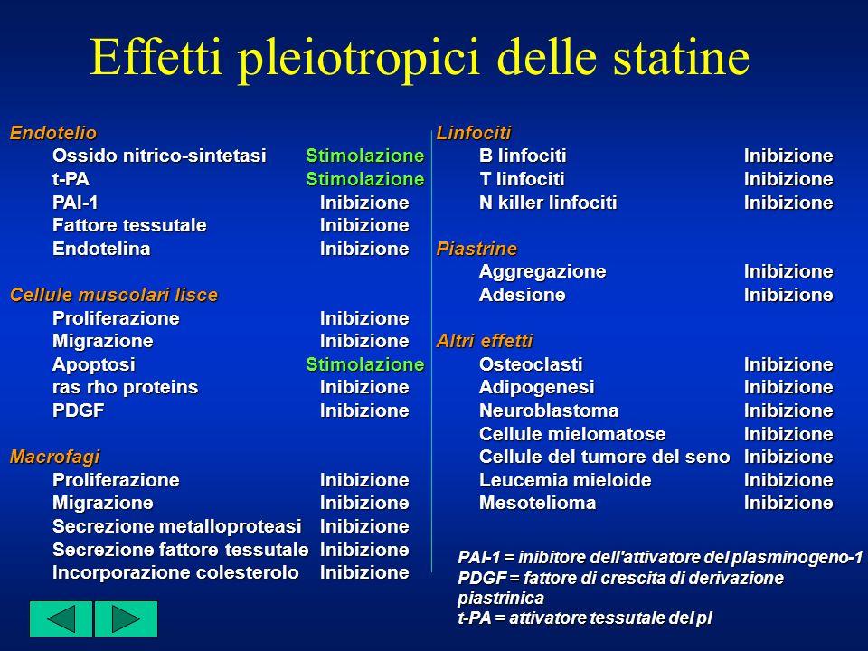 Effetti pleiotropici delle statineEndotelio Ossido nitrico-sintetasi t-PAPAI-1 Fattore tessutale Endotelina Cellule muscolari lisce ProliferazioneMigr
