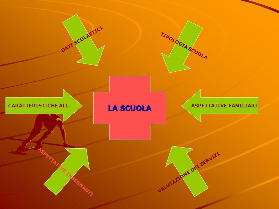 LA SCUOLA DATI SCOLASTICI ASPETTATIVE INSEGNANTI ASPETTATIVE FAMILIARICARATTERISTICHE ALL.