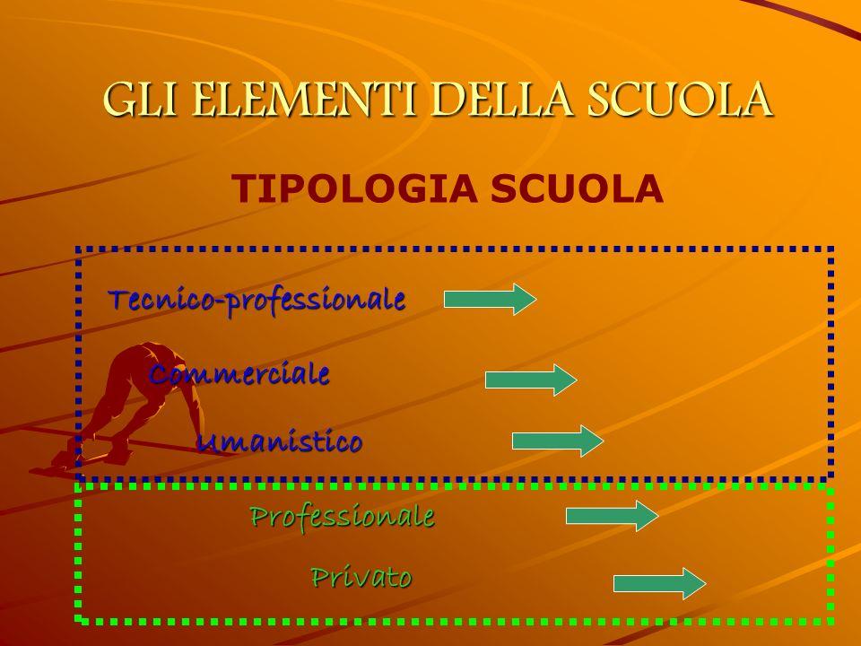 GLI ELEMENTI DELLA SCUOLA TIPOLOGIA SCUOLA Professionale Commerciale Tecnico-professionale Umanistico Privato