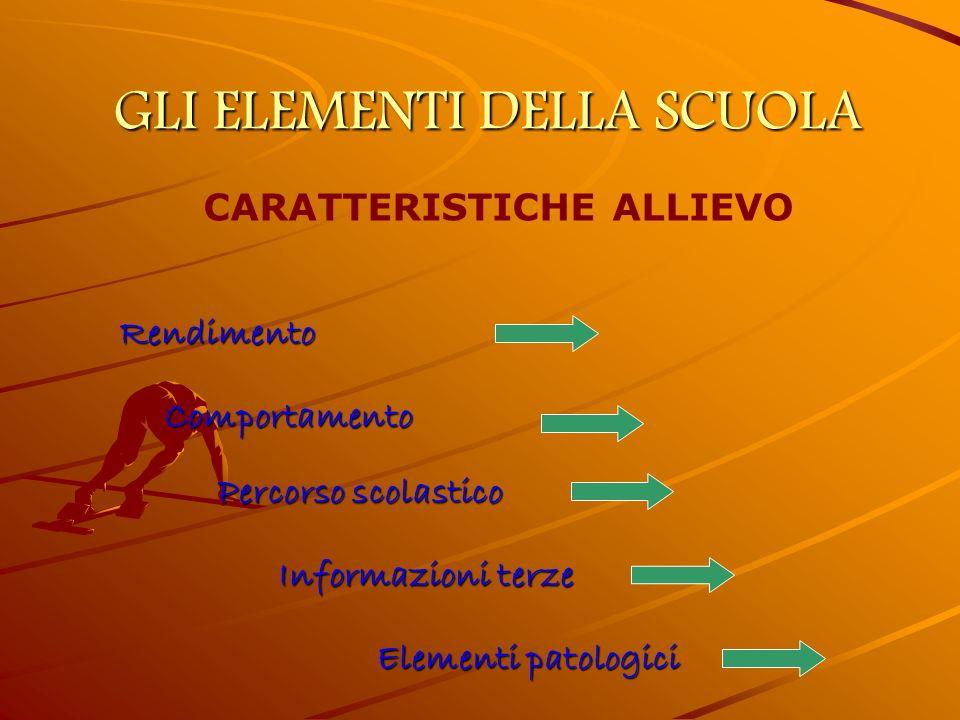 GLI ELEMENTI DELLA SCUOLA CARATTERISTICHE ALLIEVO Informazioni terze Comportamento Rendimento Percorso scolastico Elementi patologici