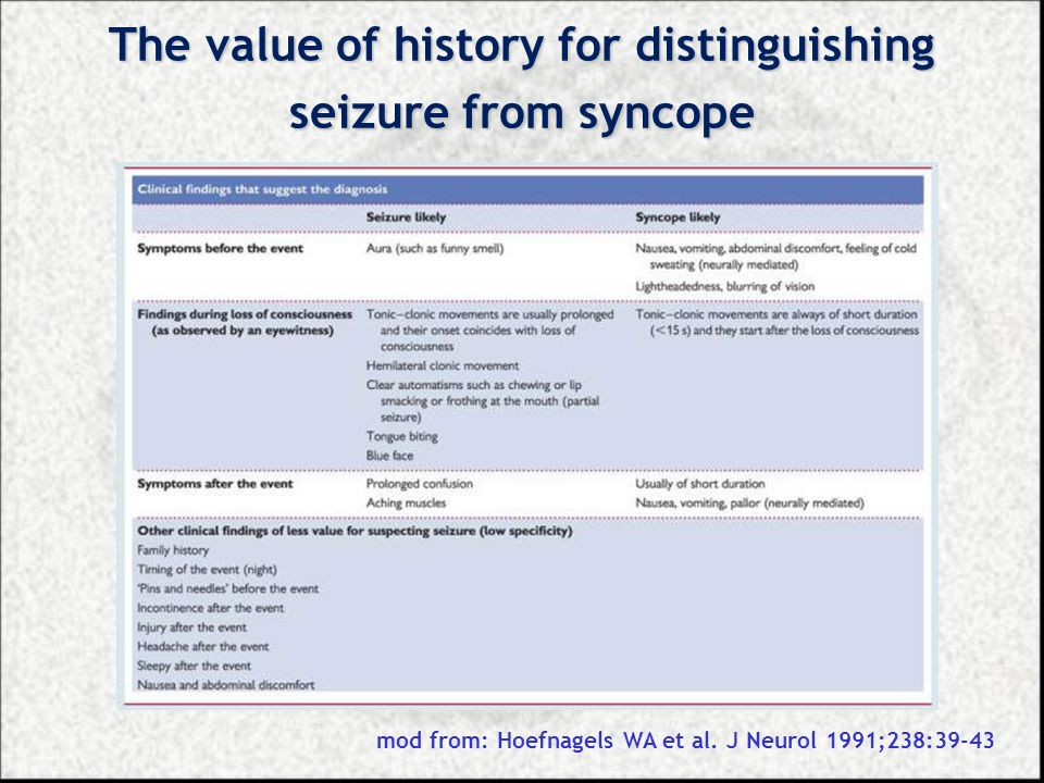 The value of history for distinguishing seizure from syncope mod from: Hoefnagels WA et al. J Neurol 1991;238:39-43