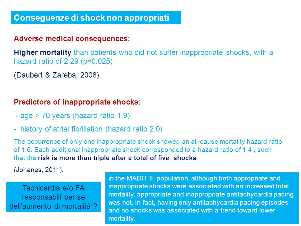 Adverse medical consequences: Higher mortality than patients who did not suffer inappropriate shocks, with a hazard ratio of 2.29 (p=0.025) (Daubert &