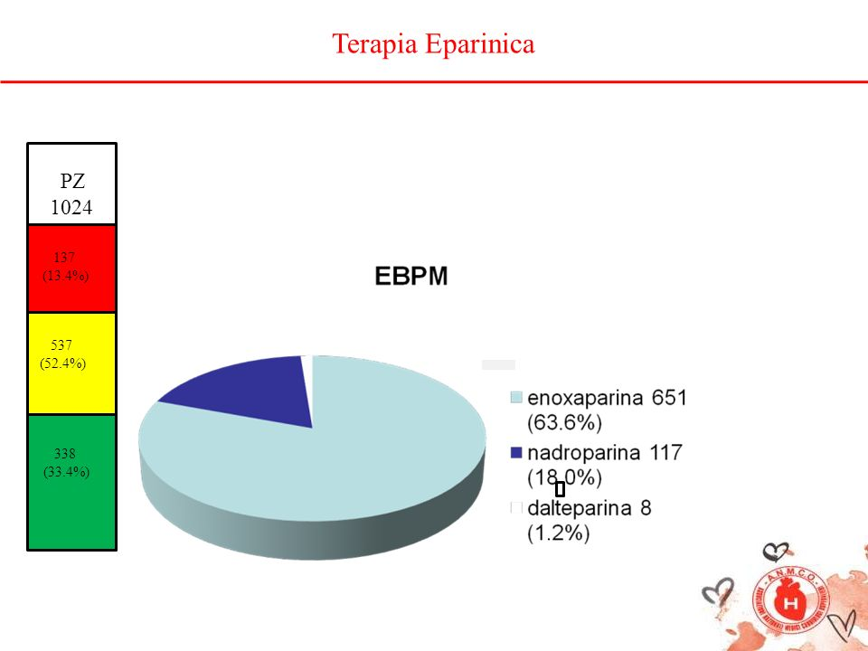 137 (13.4%) 537 (52.4%) 338 (33.4%) Terapia Eparinica