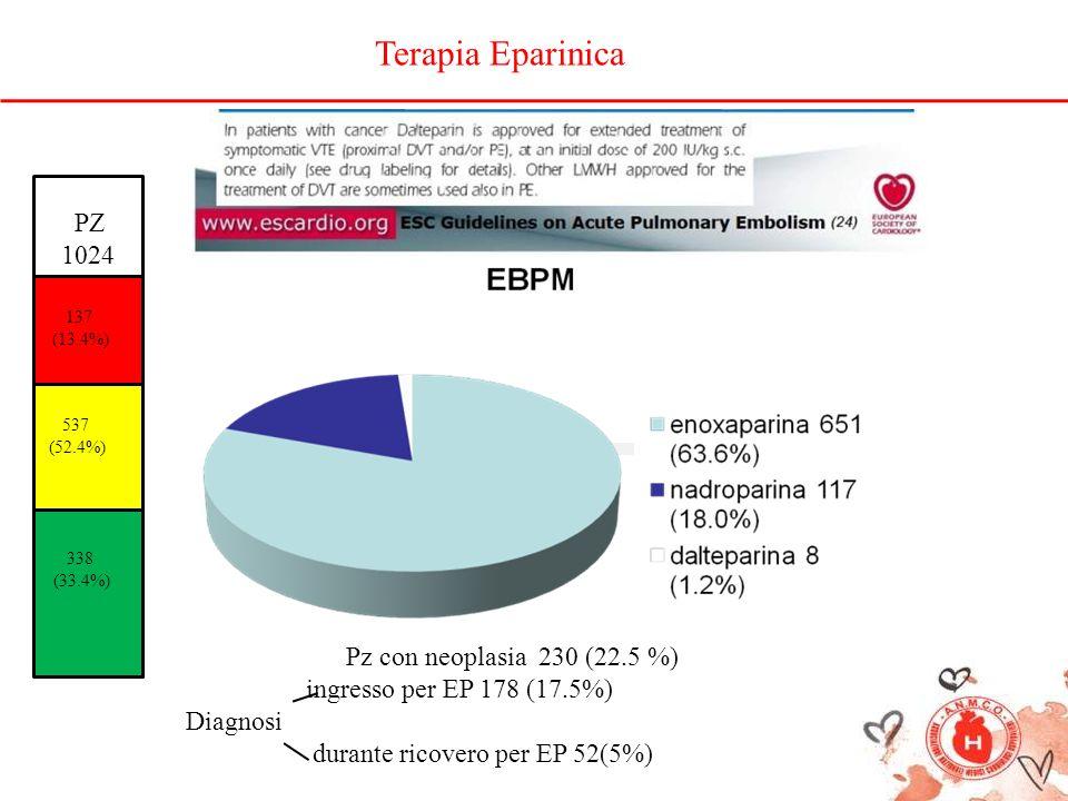 PZ 1024 137 (13.4%) 537 (52.4%) 338 (33.4%) Pz con neoplasia 230 (22.5 %) ingresso per EP 178 (17.5%) Diagnosi durante ricovero per EP 52(5%) Terapia