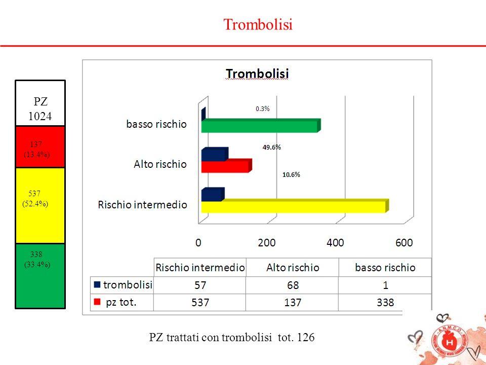 PZ 1024 137 (13.4%) 537 (52.4%) 338 (33.4%) PZ trattati con trombolisi tot. 126 Trombolisi