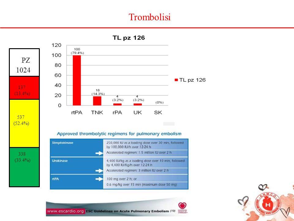 PZ 1024 137 (13.4%) 537 (52.4%) 338 (33.4%) Trombolisi
