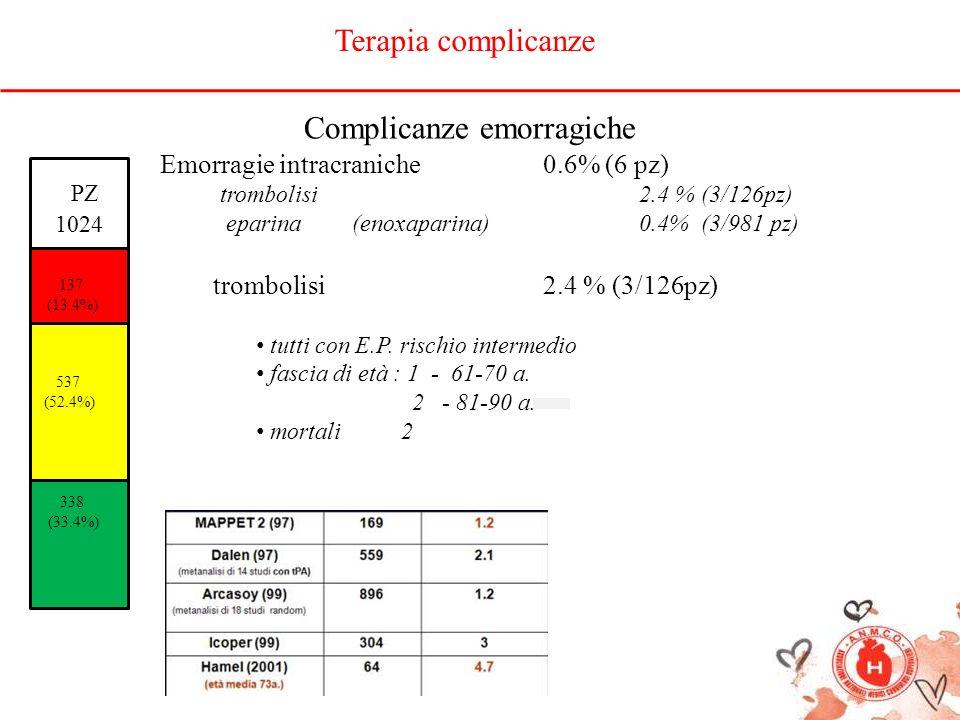 PZ 1024 137 (13.4%) 537 (52.4%) 338 (33.4%) Complicanze emorragiche Emorragie intracraniche0.6% (6 pz) trombolisi2.4 % (3/126pz) eparina(enoxaparina)0