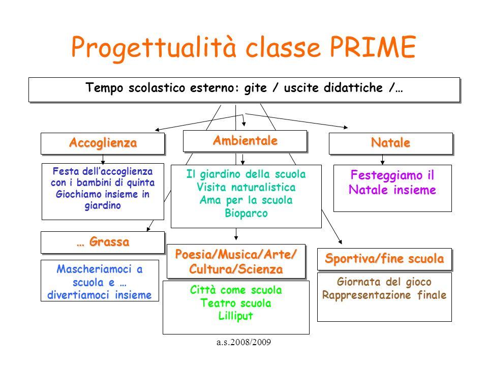 a.s.2008/2009 Progettualità classe PRIME … Grassa Poesia/Musica/Arte/ Cultura/Scienza Sportiva/fine scuola Mascheriamoci a scuola e … divertiamoci ins