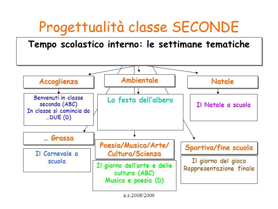a.s.2008/2009 Progettualità classe SECONDE … Grassa Poesia/Musica/Arte/ Cultura/Scienza Sportiva/fine scuola Il Carnevale a scuola Il giorno dellarte