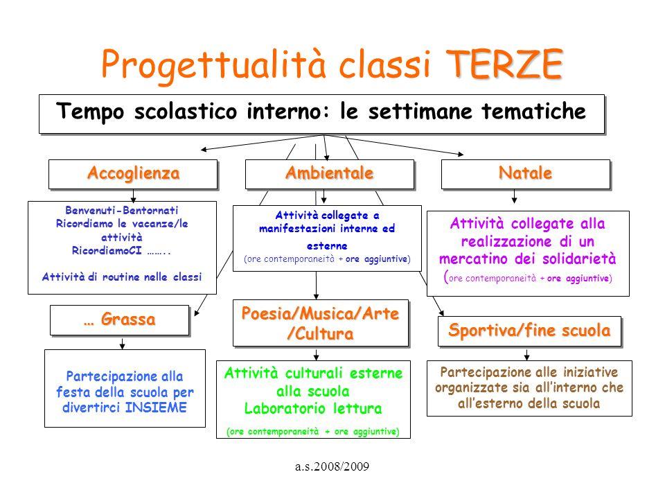 a.s.2008/2009 TERZE Progettualità classi TERZE … Grassa Poesia/Musica/Arte /Cultura Sportiva/fine scuola Partecipazione alla festa della scuola per di