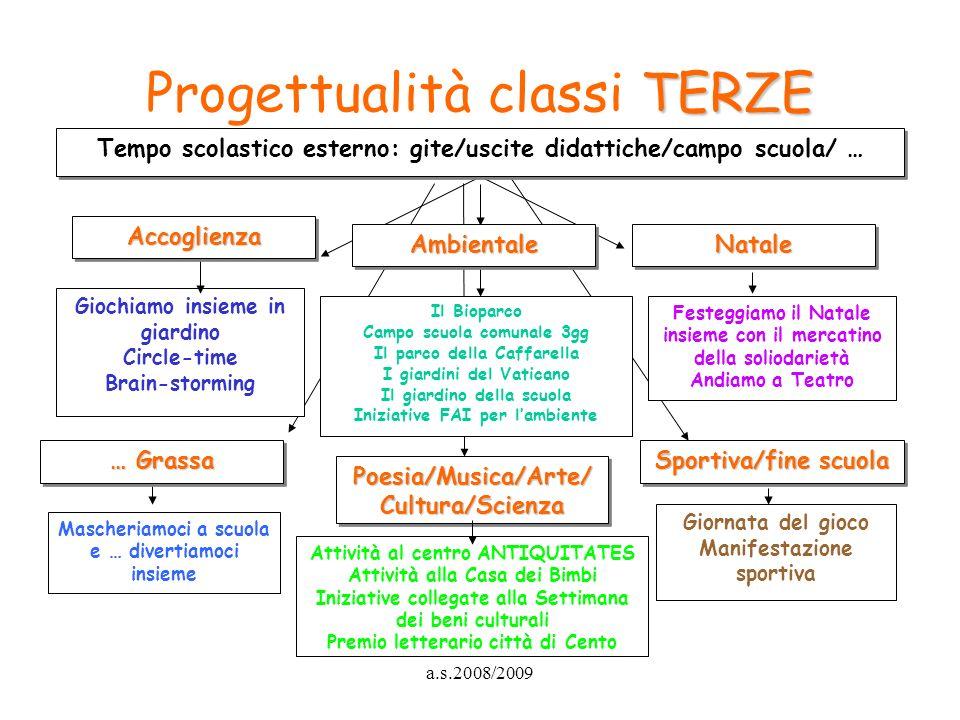 a.s.2008/2009 TERZE Progettualità classi TERZE Poesia/Musica/Arte/ Cultura/Scienza Sportiva/fine scuola Mascheriamoci a scuola e … divertiamoci insiem