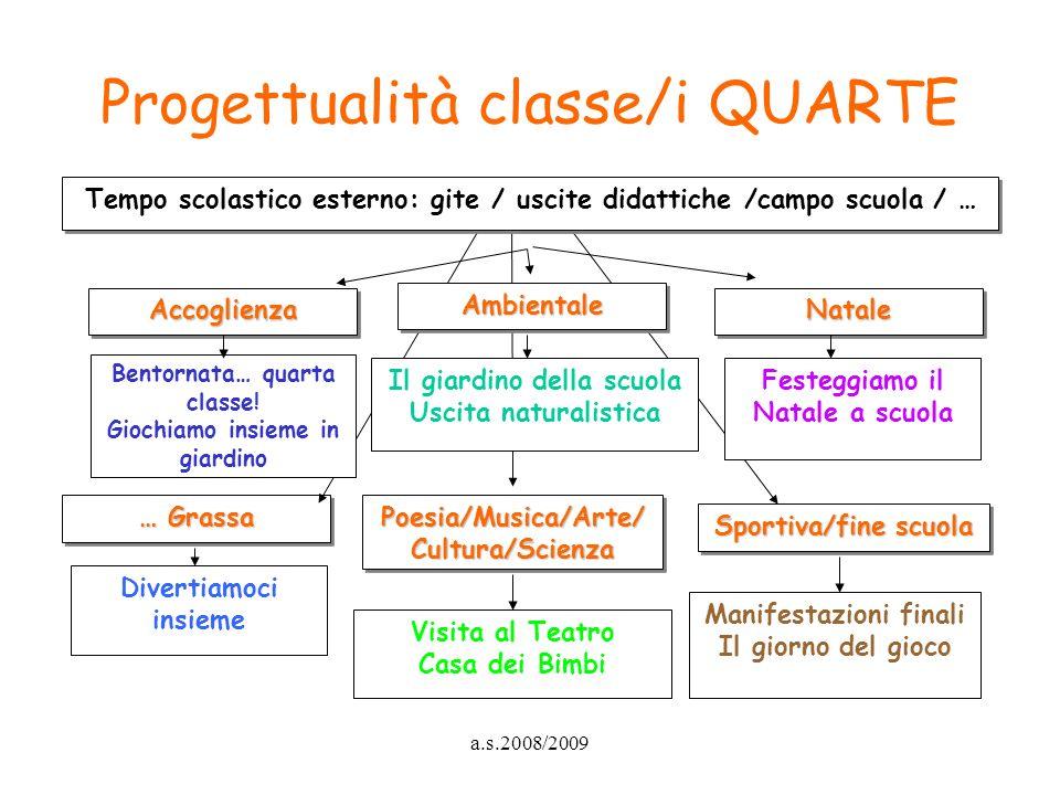 a.s.2008/2009 Progettualità classe/i QUARTE … Grassa Poesia/Musica/Arte/ Cultura/Scienza Sportiva/fine scuola Divertiamoci insieme Visita al Teatro Ca