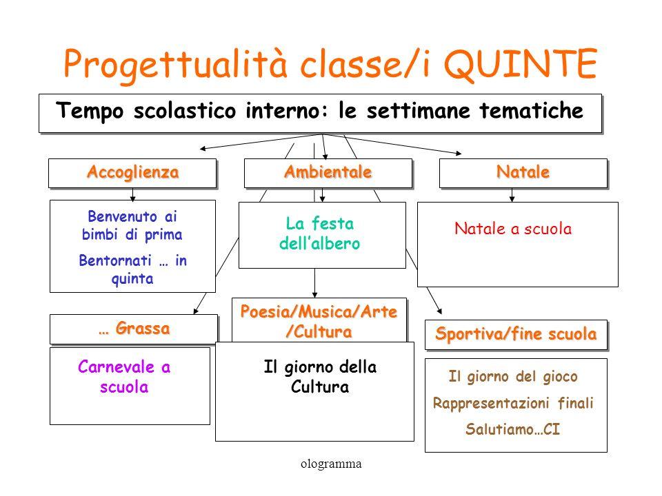 ologramma Progettualità classe/i QUINTE … Grassa Poesia/Musica/Arte /Cultura Sportiva/fine scuola Tempo scolastico interno: le settimane tematiche Acc