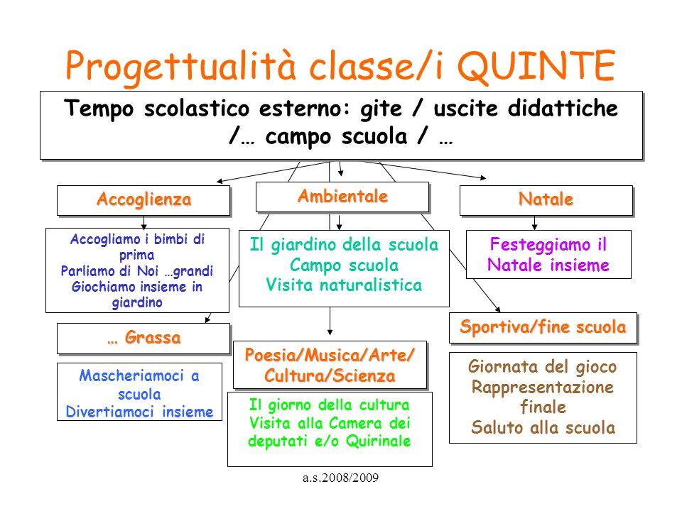 a.s.2008/2009 Progettualità classe/i QUINTE … Grassa Poesia/Musica/Arte/ Cultura/Scienza Sportiva/fine scuola Mascheriamoci a scuola Divertiamoci insi
