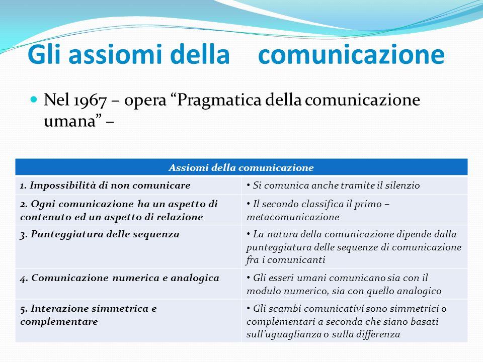 Gli assiomi della comunicazione Nel 1967 – opera Pragmatica della comunicazione umana – Assiomi della comunicazione 1. Impossibilità di non comunicare