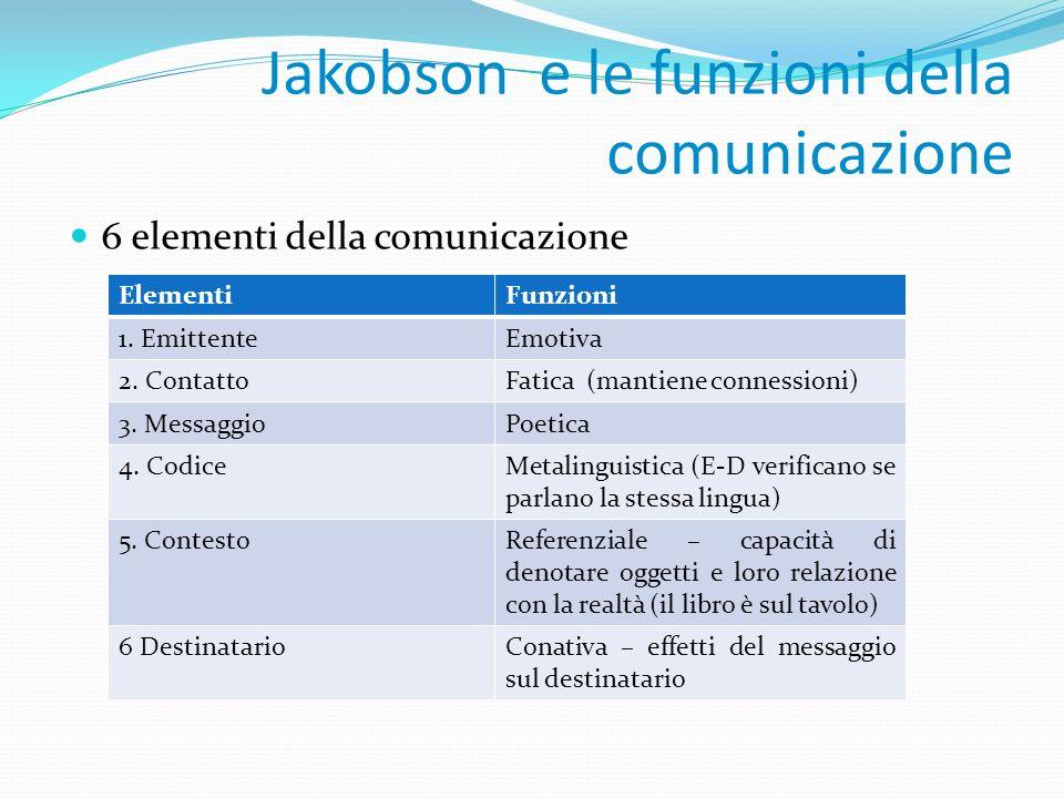 Jakobson e le funzioni della comunicazione 6 elementi della comunicazione ElementiFunzioni 1. EmittenteEmotiva 2. ContattoFatica (mantiene connessioni
