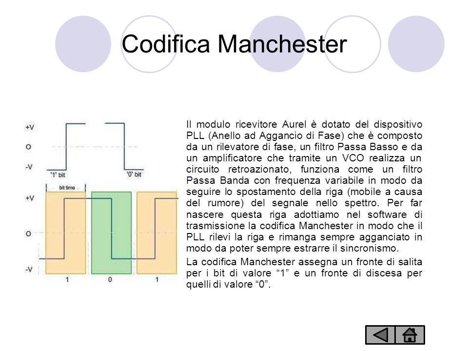 Codifica Manchester Il modulo ricevitore Aurel è dotato del dispositivo PLL (Anello ad Aggancio di Fase) che è composto da un rilevatore di fase, un filtro Passa Basso e da un amplificatore che tramite un VCO realizza un circuito retroazionato, funziona come un filtro Passa Banda con frequenza variabile in modo da seguire lo spostamento della riga (mobile a causa del rumore) del segnale nello spettro.