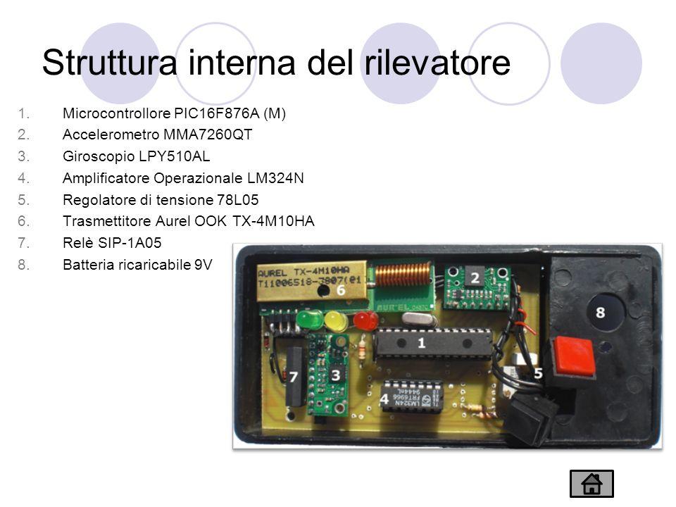 Struttura interna del rilevatore 1.Microcontrollore PIC16F876A (M) 2.Accelerometro MMA7260QT 3.Giroscopio LPY510AL 4.Amplificatore Operazionale LM324N 5.Regolatore di tensione 78L05 6.Trasmettitore Aurel OOK TX-4M10HA 7.Relè SIP-1A05 8.Batteria ricaricabile 9V