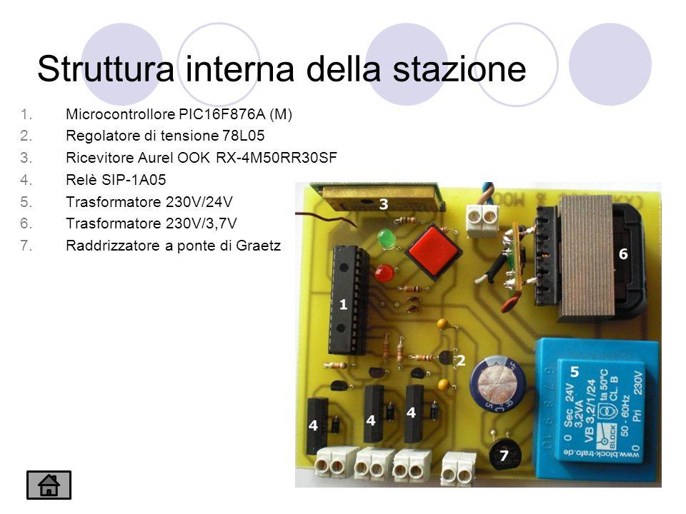 Struttura interna della stazione 1.Microcontrollore PIC16F876A (M) 2.Regolatore di tensione 78L05 3.Ricevitore Aurel OOK RX-4M50RR30SF 4.Relè SIP-1A05 5.Trasformatore 230V/24V 6.Trasformatore 230V/3,7V 7.Raddrizzatore a ponte di Graetz