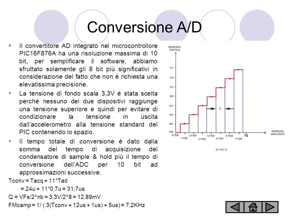 Conversione A/D Il convertitore AD integrato nel microcontrollore PIC16F876A ha una risoluzione massima di 10 bit, per semplificare il software, abbiamo sfruttato solamente gli 8 bit più significativi in considerazione del fatto che non è richiesta una elevatissima precisione.