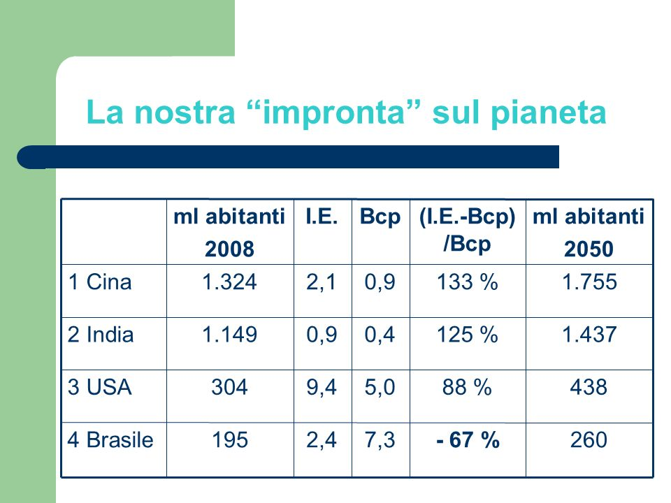 La nostra impronta sul pianeta - 67 % 88 % 125 % 133 % (I.E.-Bcp) /Bcp 2607,32,41954 Brasile 4385,09,43043 USA 1.4370,40,91.1492 India 1.7550,92,11.3241 Cina ml abitanti 2050 BcpI.E.ml abitanti 2008