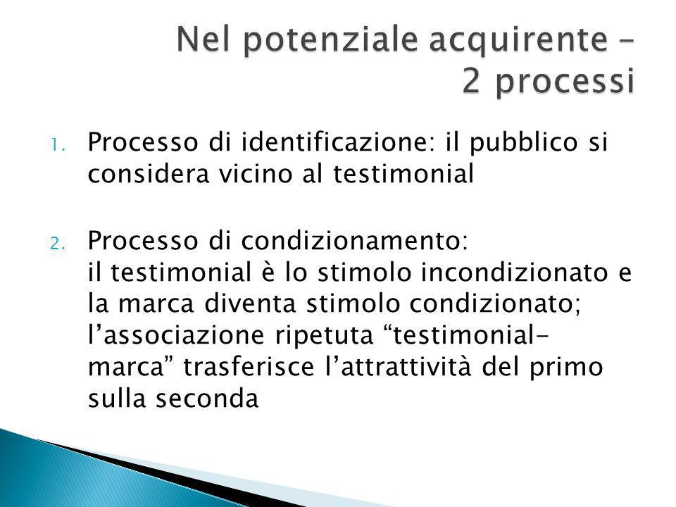 1. Processo di identificazione: il pubblico si considera vicino al testimonial 2.